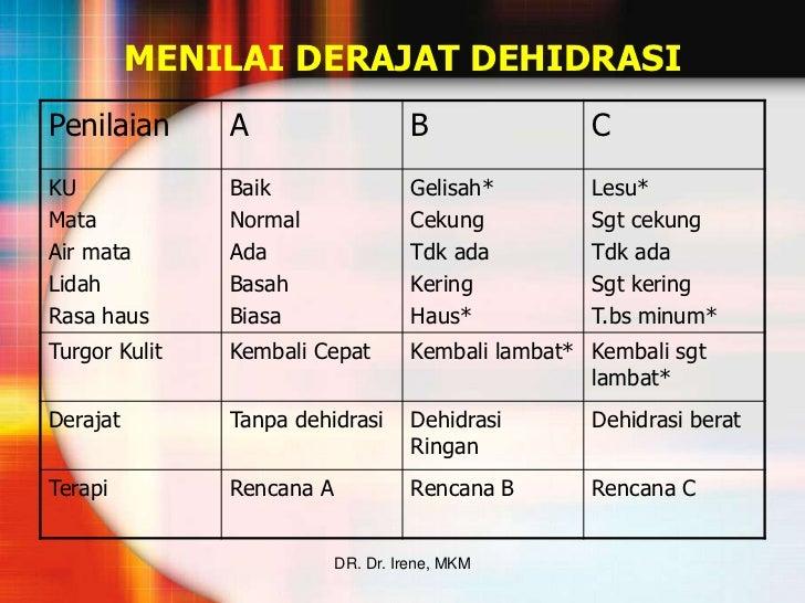 Image Result For Tatalaksana Terapi Dehidrasi