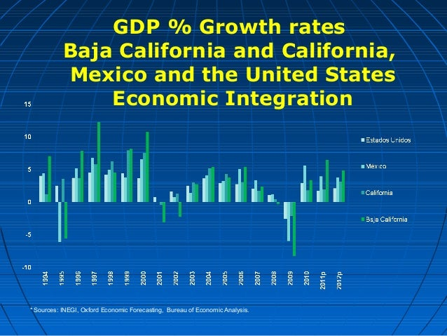 List of 16 Major Leading & Lagging Economic Indicators