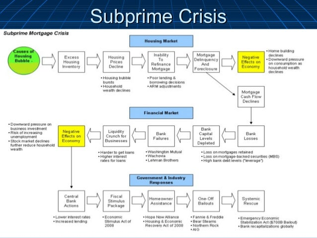 Fannie Mae, Freddie Mac And The Credit Crisis Of 2008