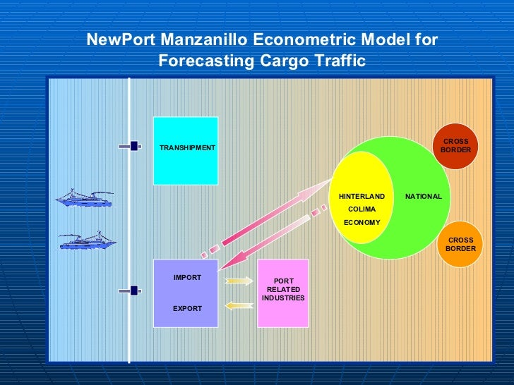 port economics A baseline time series data mining model for forecasts in port logistics and  economics abstract: this paper addresses the question of how to develop.
