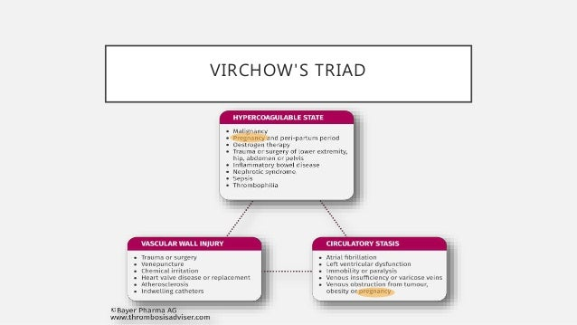 VIRCHOW'S TRIAD