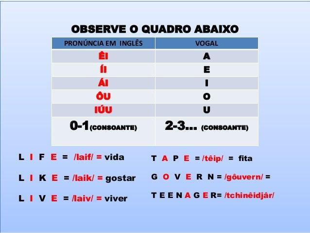 OUTROS EXEMPLOS SNACK (LANCHE) = /snéck/ SNAKE (COBRA) = /snêik/ FAT (GORDO) =/fét/ FATE (DESTINO) = /fêit/ PET (ANIMAL DE...