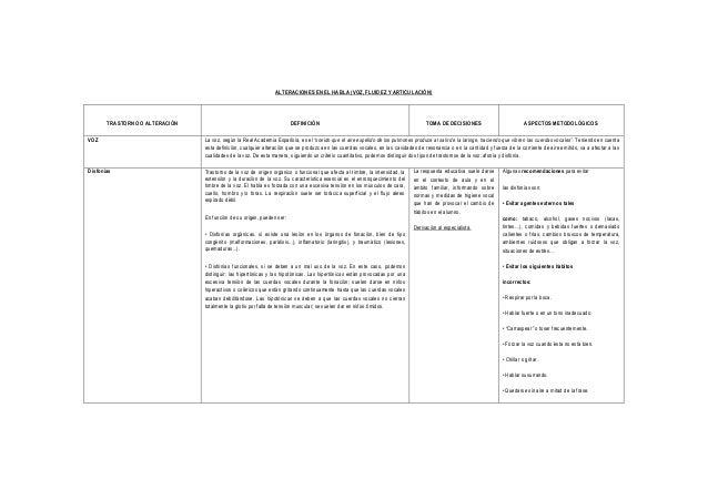 ALTERACIONES EN EL HABLA (VOZ, FLUIDEZ Y ARTICULACIÓN) TRASTORNO O ALTERACIÓN DEFINICIÓN TOMA DE DECISIONES ASPECTOS METOD...