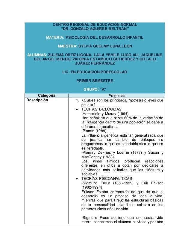 """CENTRO REGIONAL DE EDUCACIÓN NORMAL """"DR. GONZALO AGUIRRE BELTRÁN"""" MATERIA: PSICOLOGÍA DEL DESARROLLO INFANTIL MAESTRA: SYL..."""
