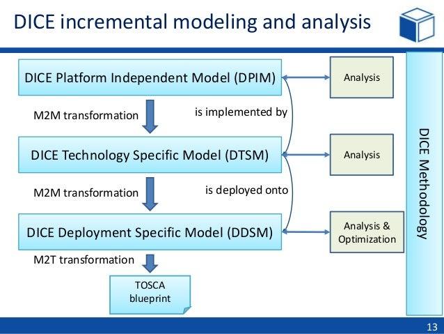 Dice cloudify quality big data made easy analysis deployment blueprint 13 malvernweather Choice Image