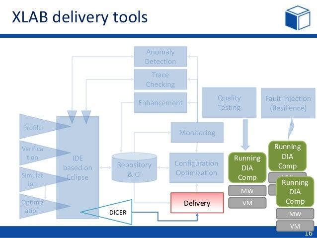 dice & cloudify – quality big data made easy, Presentation templates