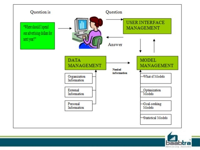 compare the characteristics of a management information system and a decision support system Information systems: definition and characteristics the role of information in enhancing the competitiveness of an organization has been known in management circles for quite some time now a former chairman and ceo of citicorp, walter b wristoncommented on information systems and their value to organizations more than two decades back saying,.