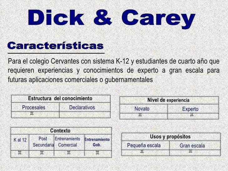 Beneficios dick carey