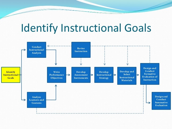 Image result for Instructional Goals