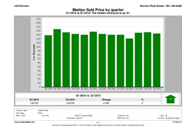 Q1-2013133,000Q1-2010128,750%3Change4,250Q1-2010 vs Q1-2013: The median sold price is up 3%Median Sold Price by quarterBul...