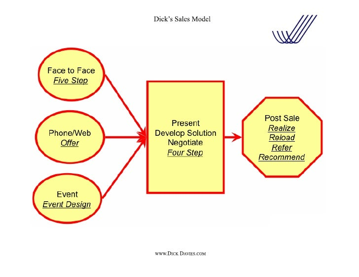 Dick's Sales Model