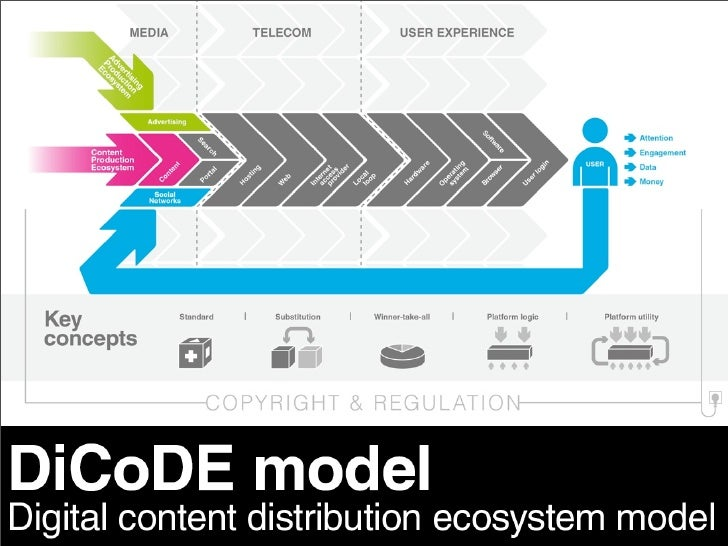 Description and Purpose -   DiCoDE presents 1 model with 5 key concepts, at the crossroad of     Digital Content, Advertis...