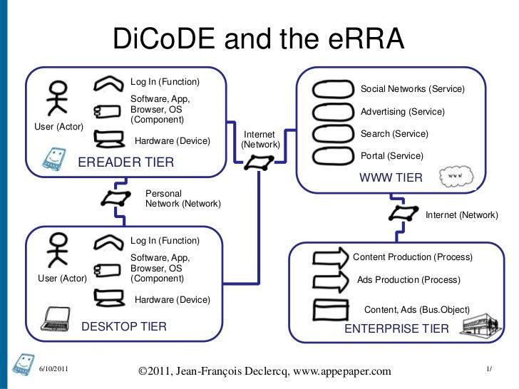 DiCoDE and the eRRA<br />EREADER TIER<br />WWW TIER<br />10/06/11<br />1/<br />Log In (Function)<br />Social Networks (Ser...
