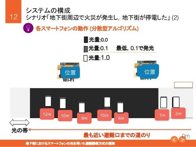 """12! 地下街におけるスマートフォンの光を用いた避難誘導方式の提案"""" システムの構成! シナリオ「地下街周辺で火災が発生し,地下街が停電した」 (2) ! 各スマートフォンの動作 (分散型アルゴリズム) ! 光の帯 避難口 最も近い避難口ま..."""