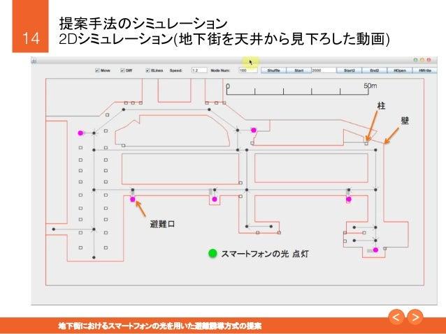 """14! 地下街におけるスマートフォンの光を用いた避難誘導方式の提案"""" 提案手法のシミュレーション! 2Dシミュレーション(地下街を天井から見下ろした動画)! 0  50m 柱 壁 避難口 スマートフォンの光 点灯"""
