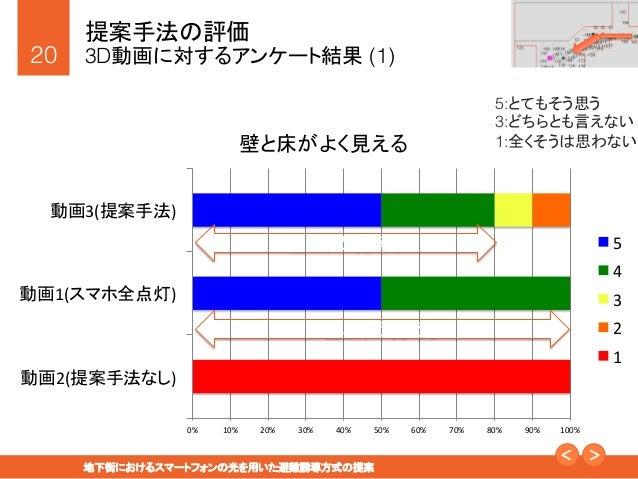 """20! 地下街におけるスマートフォンの光を用いた避難誘導方式の提案"""" 提案手法の評価! 3D動画に対するアンケート結果 (1) 0%   10%   20%   30%   40%   50%   60%   70..."""