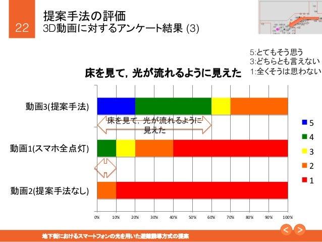"""22! 地下街におけるスマートフォンの光を用いた避難誘導方式の提案"""" 提案手法の評価! 3D動画に対するアンケート結果 (3) 5:とてもそう思う! 3:どちらとも言えない! 1:全くそうは思わない! 0%   10%   20% ..."""