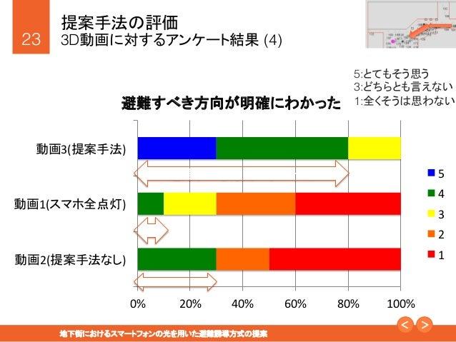 """23! 地下街におけるスマートフォンの光を用いた避難誘導方式の提案"""" 提案手法の評価! 3D動画に対するアンケート結果 (4) 5:とてもそう思う! 3:どちらとも言えない! 1:全くそうは思わない! 0%   20%   40% ..."""