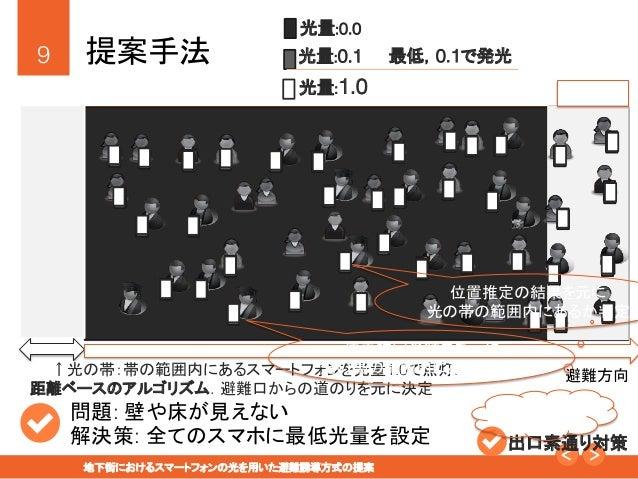 """9! 地下街におけるスマートフォンの光を用いた避難誘導方式の提案"""" 提案手法 避難口 問題: 壁や床が見えない! 解決策: 全てのスマホに最低光量を設定! 光量:0.0 光量:0.1 光量:1.0 最低,0.1で発光 出口素通り対策..."""