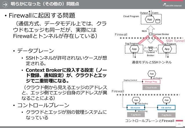 明らかになった(その他の)問題点 • Firewallに起因する問題 (通信方式、データモデル上では、クラ ウドもエッジも同一だが、実際には Firewallとトンネルが存在している) • データプレーン • SSHトンネルが許可されないケース...