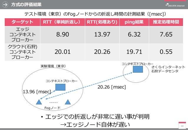 方式の評価結果 • エッジでの折返しが非常に遅い事が判明 →エッジノード自体が遅い 10 ターゲット RTT(単純折返し) RTT(処理あり) ping結果 推定処理時間 エッジ コンテキスト ブローカー 8.90 13.97 6.32 7.6...
