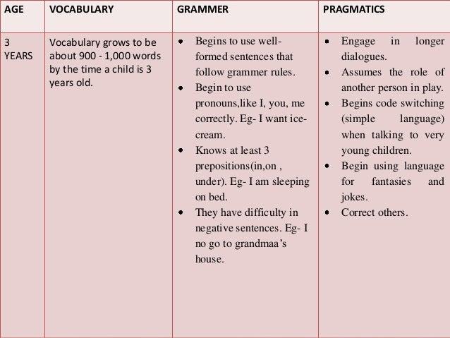 language development in preschool years pdf