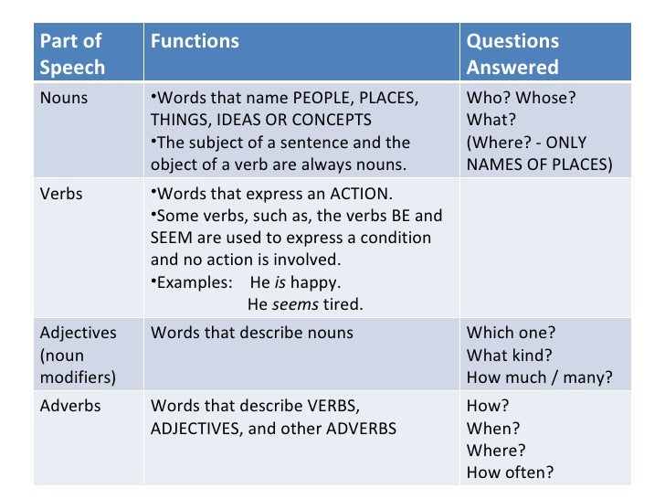 parts of speech with examples pdf