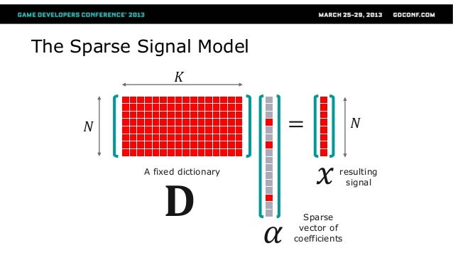The Sparse Signal Model 𝐃 A fixed dictionary 𝛼 = 𝑥 𝑁 𝑁 𝐾 resulting signal Sparse vector of coefficients