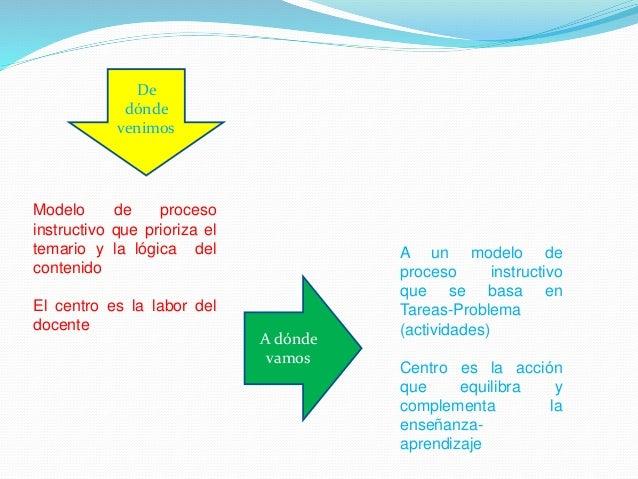 De dónde venimos A dónde vamos Modelo que usa pocos tipos de tareas por parte del docente, principalmente: a) Exposición d...