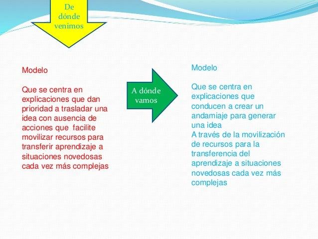 Ejes de Organización Programación de la enseñanza Contenidos Objetivos específicos Tareas/problema (saberes integradores) ...