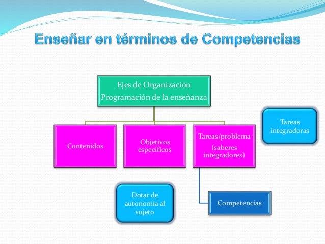 Es el orden que se propone para el desarrollo de la clase su finalidad es promover un proceso de aprendizaje (Ríos, G., 20...