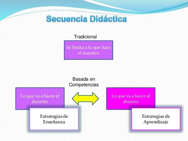 Momentos o Fases de una Secuencia Didáctica 1. Apertura 2. Desarrollo 3. Cierre Para que ocurra el aprendizaje Para que la...