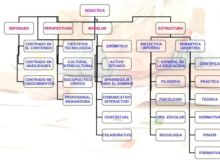 LA DIDACTICA Slide 3
