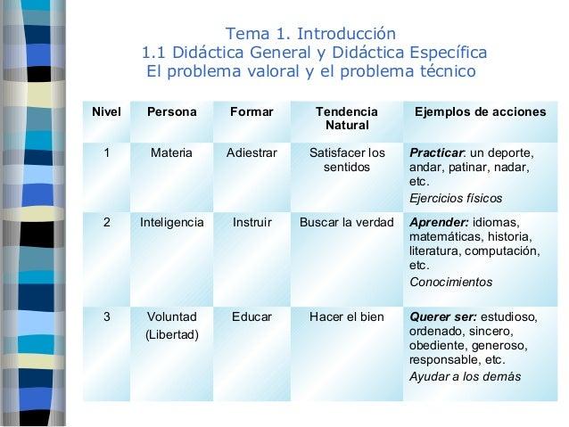 Tema 1. Introducción  1.1 Didáctica General y Didáctica Específica  El problema valoral y el problema técnico  Nivel Perso...
