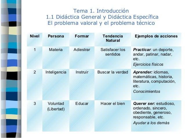 Tema 1. Introducción 1.1 Didáctica General y Didáctica Específica El problema valoral y el problema técnico Nivel Persona ...