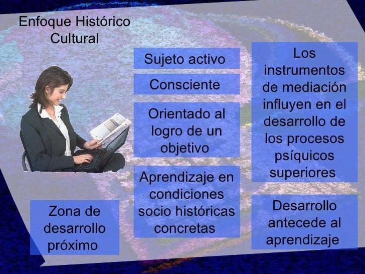 Enfoque Histórico Cultural Desarrollo antecede al aprendizaje   Consciente   Orientado al logro de un objetivo   Aprendiza...