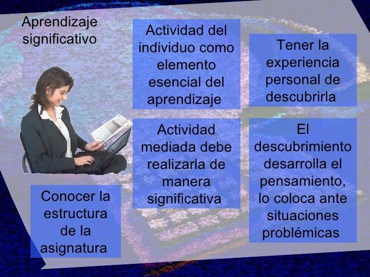 Aprendizaje significativo El descubrimiento desarrolla el pensamiento, lo coloca ante situaciones problémicas   Actividad ...