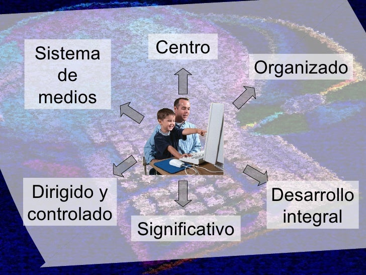 Centro Significativo Organizado Sistema de medios Dirigido y controlado Desarrollo integral