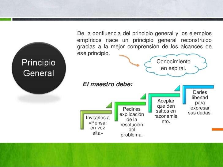 De la confluencia del principio general y los ejemplosempíricos nace un principio general reconstruidogracias a la mejor c...