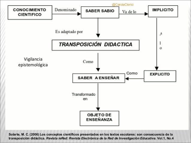 @CarolaClerici         Vigilancia      epistemológicaSolarte, M. C. (2006) Los conceptos científicos presentados en los te...