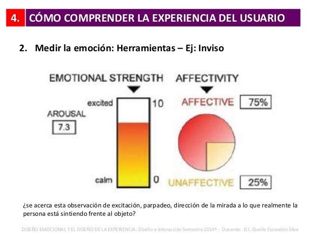 4. 2. Medir la emoción: Herramientas – Ej: Inviso CÓMO COMPRENDER LA EXPERIENCIA DEL USUARIO DISEÑO EMOCIONAL Y EL DISEÑO ...