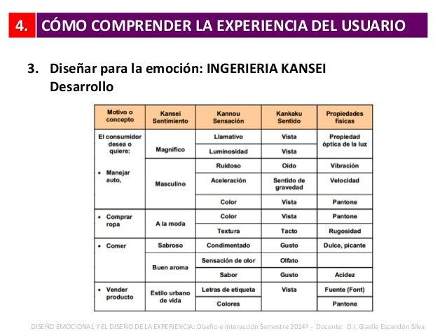 4. 3. Diseñar para la emoción: INGERIERIA KANSEI Desarrollo CÓMO COMPRENDER LA EXPERIENCIA DEL USUARIO DISEÑO EMOCIONAL Y ...