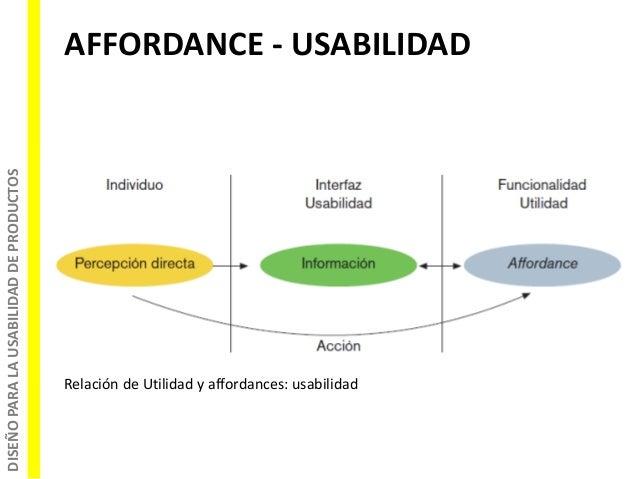 DISEÑOPARALAUSABILIDADDEPRODUCTOS Relación de Utilidad y affordances: usabilidad AFFORDANCE - USABILIDAD