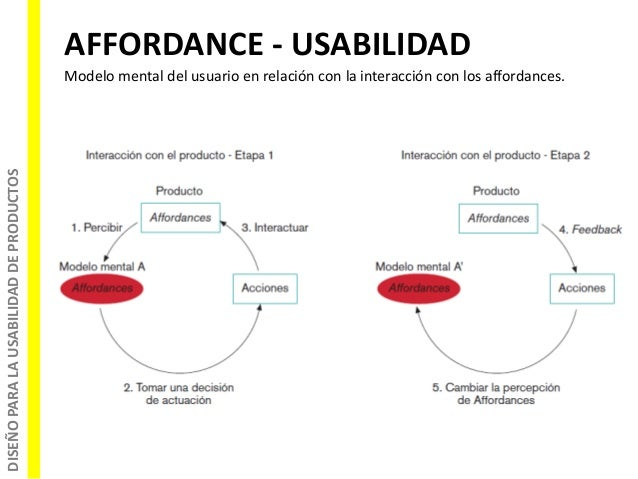 DISEÑOPARALAUSABILIDADDEPRODUCTOS AFFORDANCE - USABILIDAD Modelo mental del usuario en relación con la interacción con los...