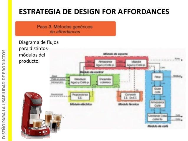 DISEÑOPARALAUSABILIDADDEPRODUCTOS ESTRATEGIA DE DESIGN FOR AFFORDANCES Diagrama de flujos para distintos módulos del produ...