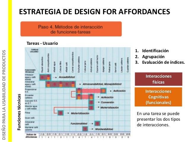 DISEÑOPARALAUSABILIDADDEPRODUCTOS ESTRATEGIA DE DESIGN FOR AFFORDANCES Funcionestécnicas Tareas - Usuario 1. Identificació...