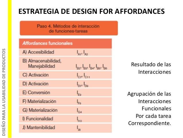 DISEÑOPARALAUSABILIDADDEPRODUCTOS ESTRATEGIA DE DESIGN FOR AFFORDANCES Resultado de las Interacciones Agrupación de las In...