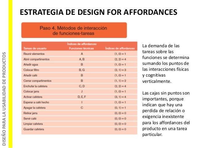 DISEÑOPARALAUSABILIDADDEPRODUCTOS ESTRATEGIA DE DESIGN FOR AFFORDANCES La demanda de las tareas sobre las funciones se det...