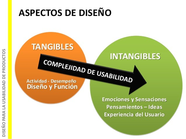 DISEÑOPARALAUSABILIDADDEPRODUCTOS ASPECTOS DE DISEÑO TANGIBLES INTANGIBLES Actividad - Desempeño Diseño y Función Emocione...