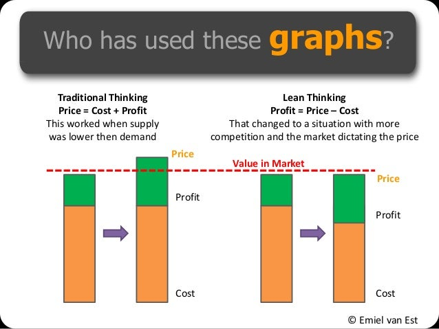 © Emiel van Est Who has used these graphs? Traditional Thinking Price = Cost + Profit This worked when supply was lower th...